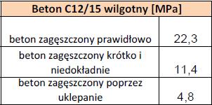 wyniki C12/15